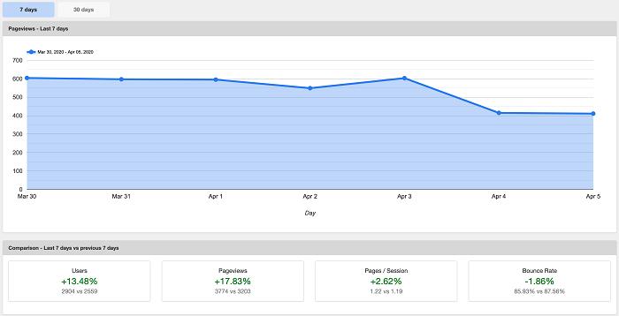 ShareThis Google Analytics Dashboard for WordPress